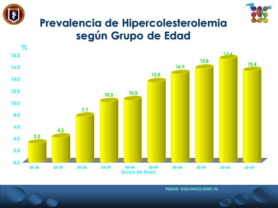 % Grupo de Edad FUENTE: DGE/INNSZ/ENEC 93 Prevalencia de Hipercolesterolemia según Grupo de Edad
