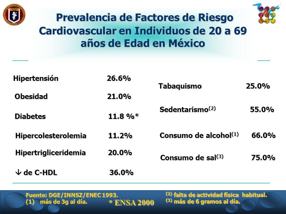 Hipertensión 26.6% Obesidad 21.0% Diabetes 11.8 %* Consumo de alcohol (1) 66.0% Hipercolesterolemia 11.2% Hipercolesterolemia 11.2% Hipertrigliceridem