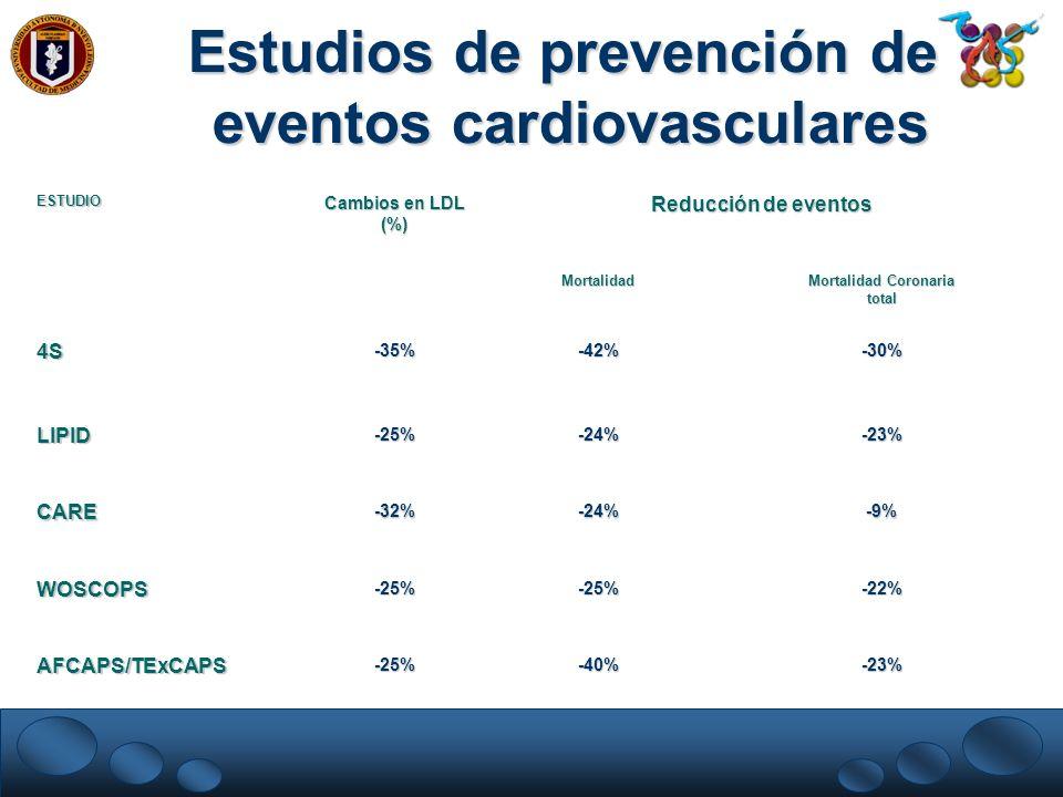 Cambios en LDL (%) Reducción de eventos Mortalidad Coronaria total ESTUDIO-23%-40%-25%AFCAPS/TExCAPS -22%-25%-25%WOSCOPS -9%-24%-32%CARE -23%-24%-25%L
