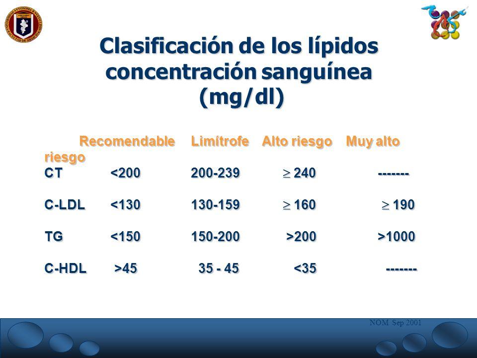 Recomendable Limítrofe Alto riesgo Muy alto riesgo Recomendable Limítrofe Alto riesgo Muy alto riesgo CT <200 200-239 240 ------- C-LDL <130 130-159 1