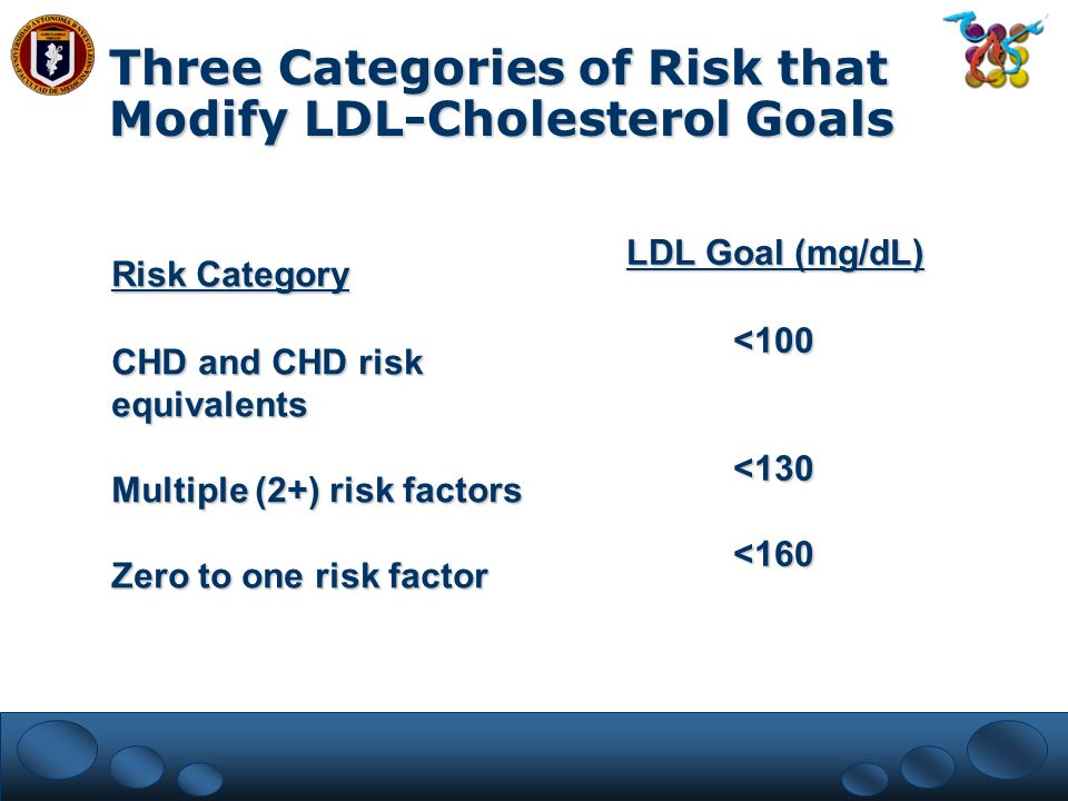 Risk Category CHD and CHD risk equivalents Multiple (2+) risk factors Zero to one risk factor LDL Goal (mg/dL) <100<130<160 Three Categories of Risk t
