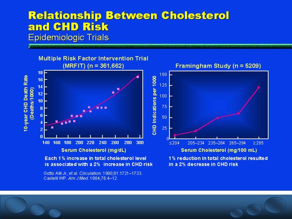 % Nivel Educativo FUENTE: DGE/INNSZ/ENEC 93 Prevalencia nacional de hipercolesterolemia según nivel educativo
