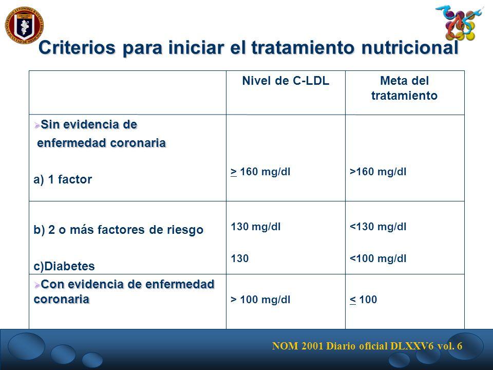 < 100> 100 mg/dl Con evidencia de enfermedad coronaria Con evidencia de enfermedad coronaria <130 mg/dl <100 mg/dl 130 mg/dl 130 b) 2 o más factores d