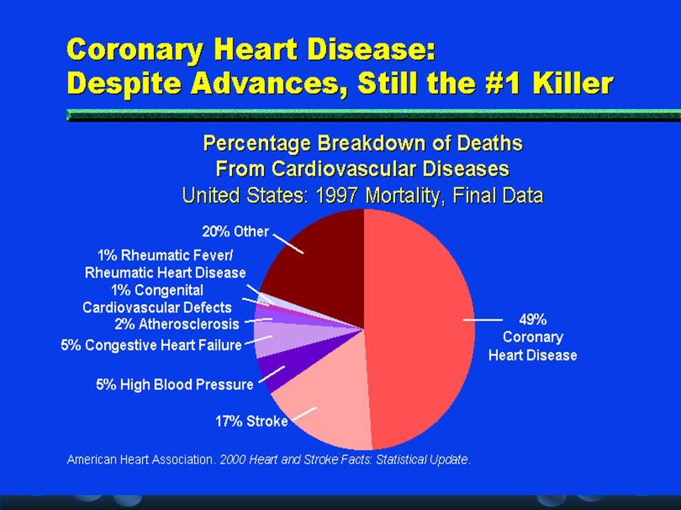 Cambios en LDL (%) Reducción de eventos Mortalidad Coronaria total ESTUDIO-23%-40%-25%AFCAPS/TExCAPS -22%-25%-25%WOSCOPS -9%-24%-32%CARE -23%-24%-25%LIPID -30%-42%-35%4S Mortalidad Estudios de prevención de eventos cardiovasculares eventos cardiovasculares