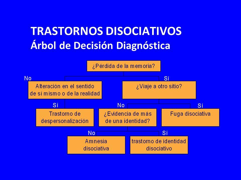 Amnesia Disociativa Características Distintivas Pérdida de Memoria Posterior a Experiencias Vitales Estresantes y/o Traumáticas