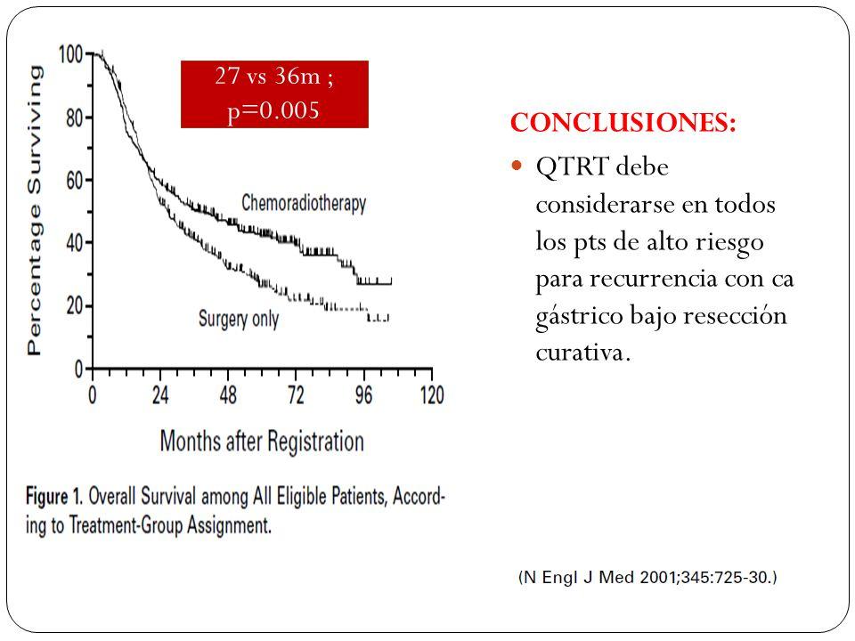 CONCLUSIONES: QTRT debe considerarse en todos los pts de alto riesgo para recurrencia con ca gástrico bajo resección curativa. 27 vs 36m ; p=0.005