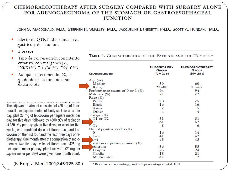 Efecto de QTRT adyuvante en ca gástrico y de la unión. 2 brazos. Tipo de cx: resección con intento curativo, con márgenes (-), D0(54%), D1 (36 %), D2(