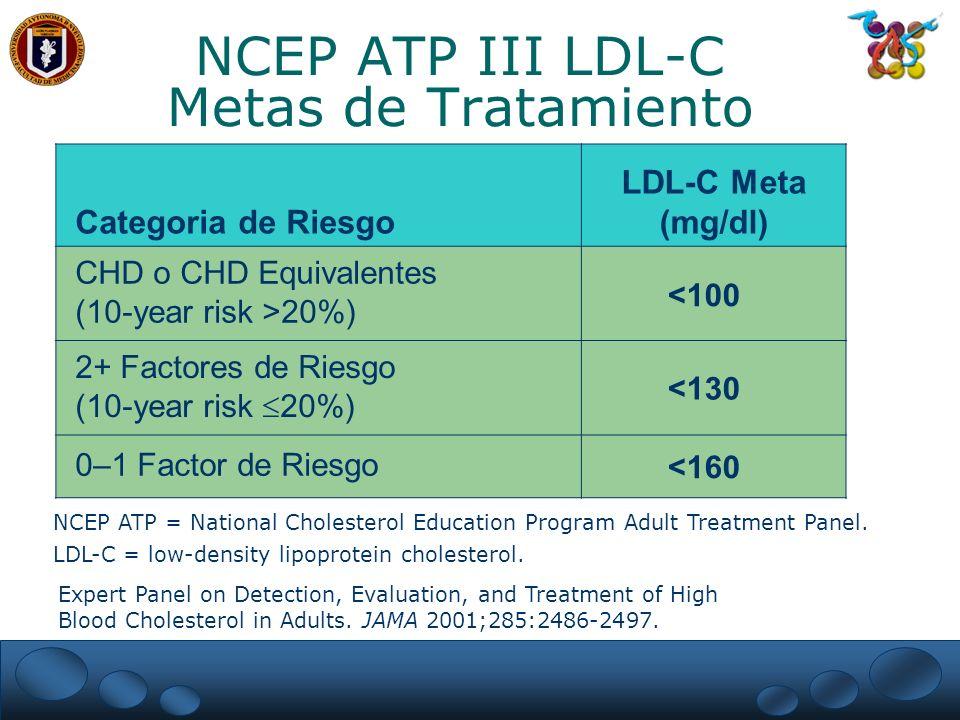 NCEP ATP III LDL-C Metas de Tratamiento Categoria de Riesgo LDL-C Meta (mg/dl) CHD o CHD Equivalentes (10-year risk >20%) <100 2+ Factores de Riesgo (