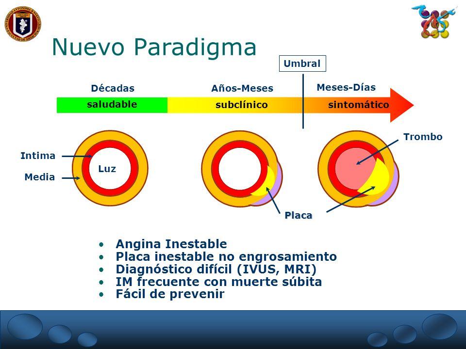 Nuevo Paradigma saludable subclínicosintomático Umbral DécadasAños-Meses Meses-Días Intima Media Placa Trombo Luz Angina Inestable Placa inestable no