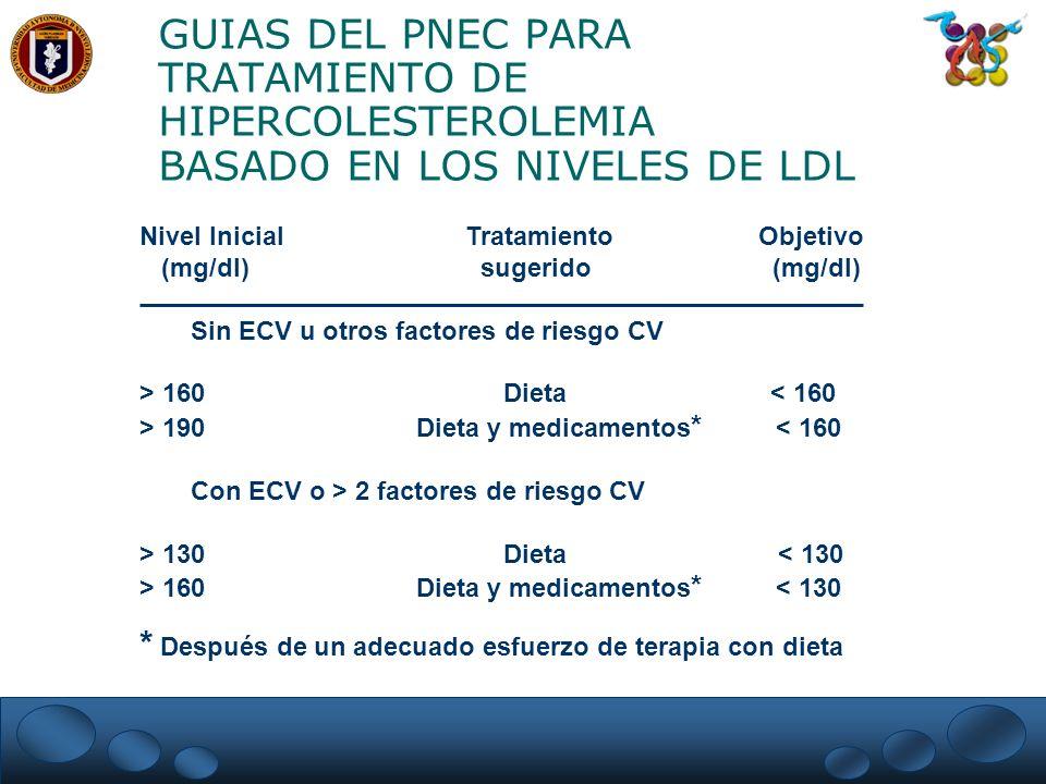 GUIAS DEL PNEC PARA TRATAMIENTO DE HIPERCOLESTEROLEMIA BASADO EN LOS NIVELES DE LDL Nivel Inicial Tratamiento Objetivo (mg/dl) sugerido (mg/dl) Sin EC