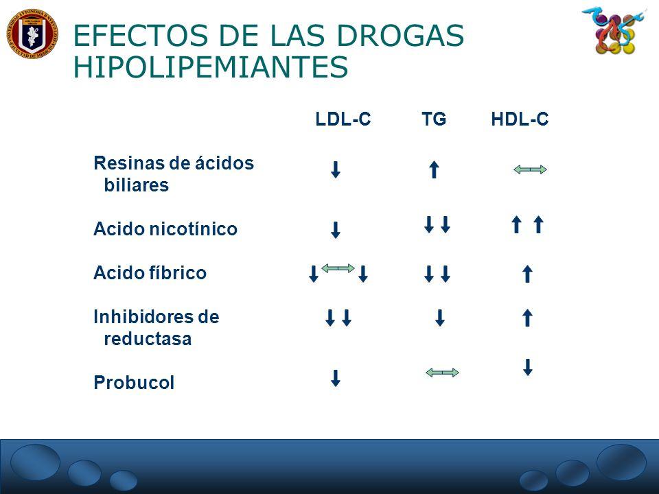 EFECTOS DE LAS DROGAS HIPOLIPEMIANTES LDL-C TG HDL-C Resinas de ácidos biliares Acido nicotínico Acido fíbrico Inhibidores de reductasa Probucol