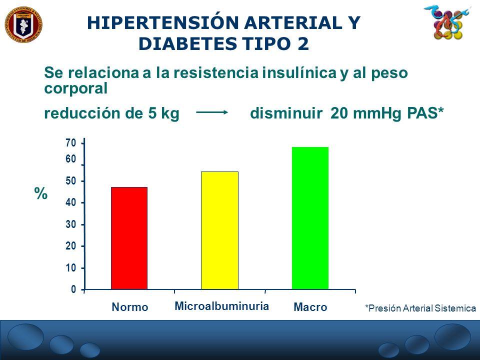 0 10 20 30 40 50 60 70 Normo Microalbuminuria Macro % HIPERTENSIÓN ARTERIAL Y DIABETES TIPO 2 Se relaciona a la resistencia insulínica y al peso corpo