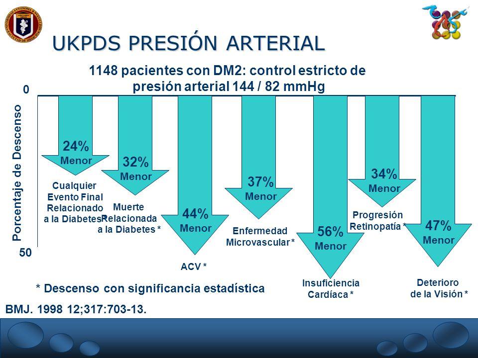 UKPDS PRESIÓN ARTERIAL 0 50 Porcentaje de Descenso * Descenso con significancia estadística Cualquier Evento Final Relacionado a la Diabetes * Muerte