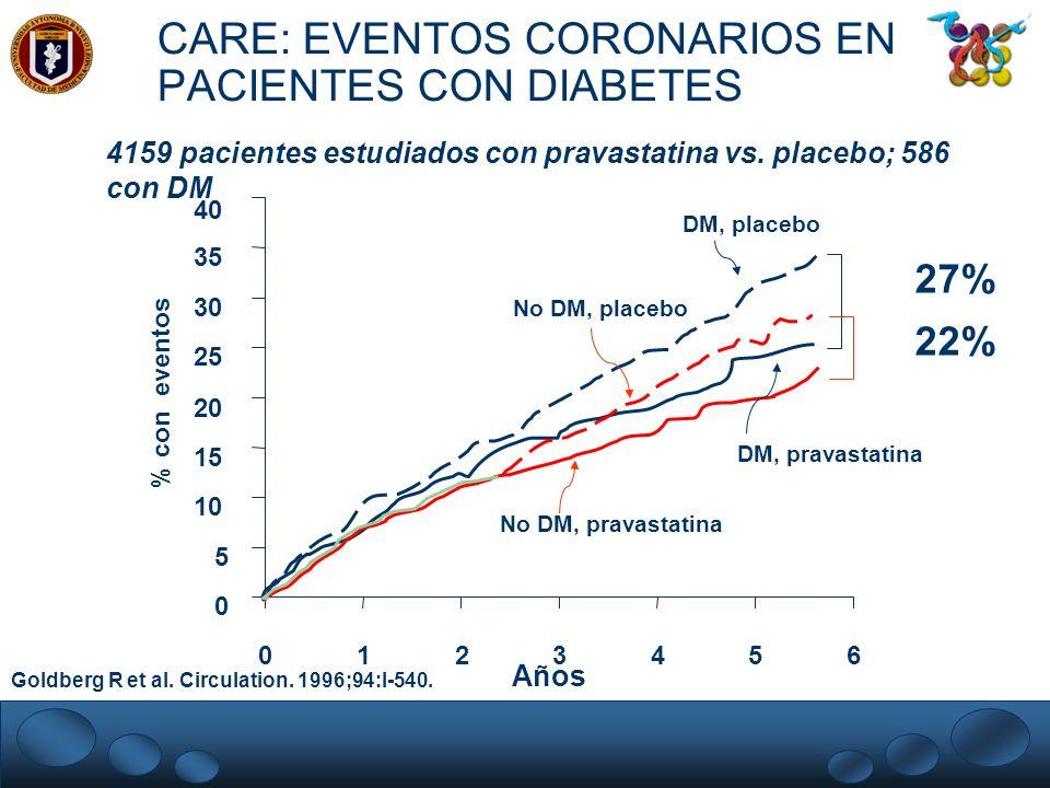 CARE: EVENTOS CORONARIOS EN PACIENTES CON DIABETES Goldberg R et al. Circulation. 1996;94:I-540. 0 5 10 15 20 25 30 35 40 012345 % con eventos Años 27