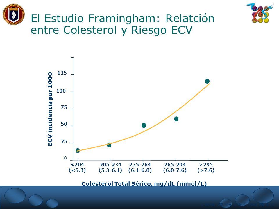 El Estudio Framingham: Relatción entre Colesterol y Riesgo ECV Castelli WP. Am J Med. 1984;76:4-12 0 25 50 75 100 125 150 <204 (<5.3) 205-234 (5.3-6.1