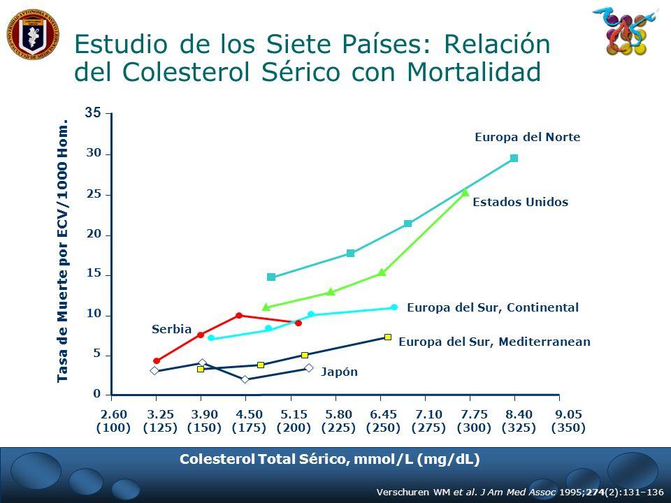 Estudio de los Siete Países: Relación del Colesterol Sérico con Mortalidad 35 Verschuren WM et al. J Am Med Assoc 1995;274(2):131–136 Colesterol Total