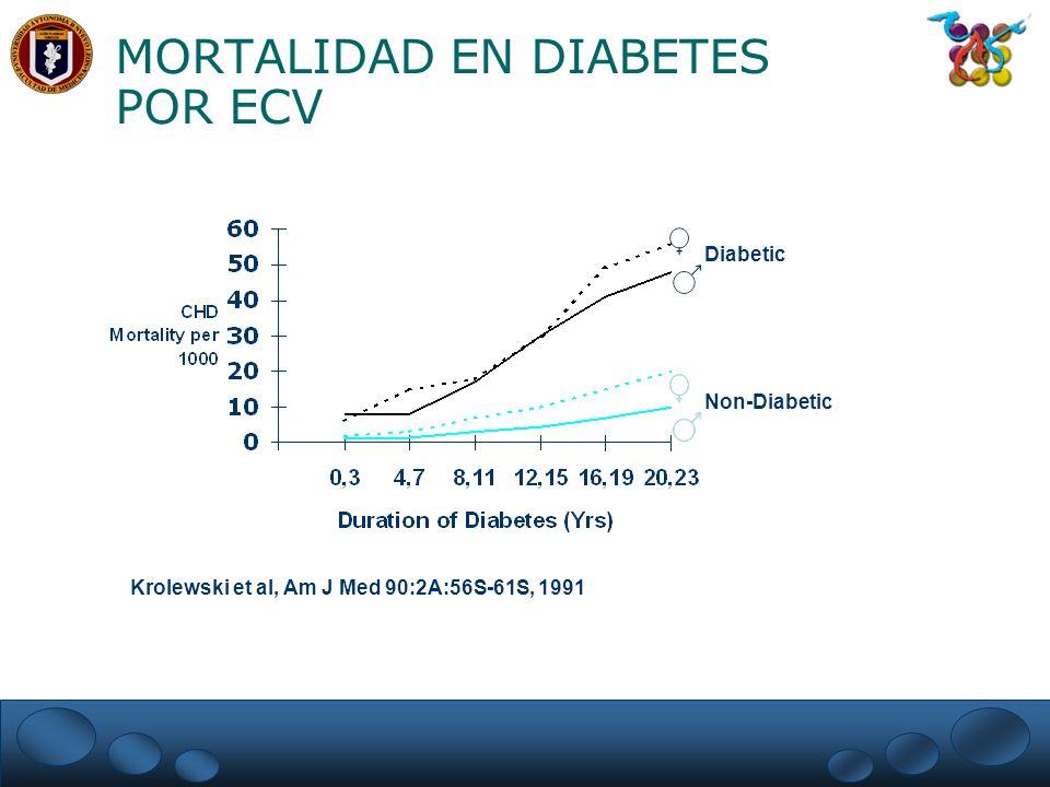 MORTALIDAD EN DIABETES POR ECV Krolewski et al, Am J Med 90:2A:56S-61S, 1991 Diabetic Non-Diabetic