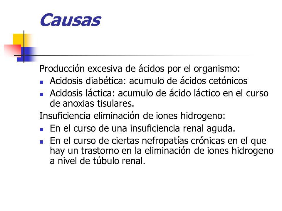 Causas Producción excesiva de ácidos por el organismo: Acidosis diabética: acumulo de ácidos cetónicos Acidosis láctica: acumulo de ácido láctico en e