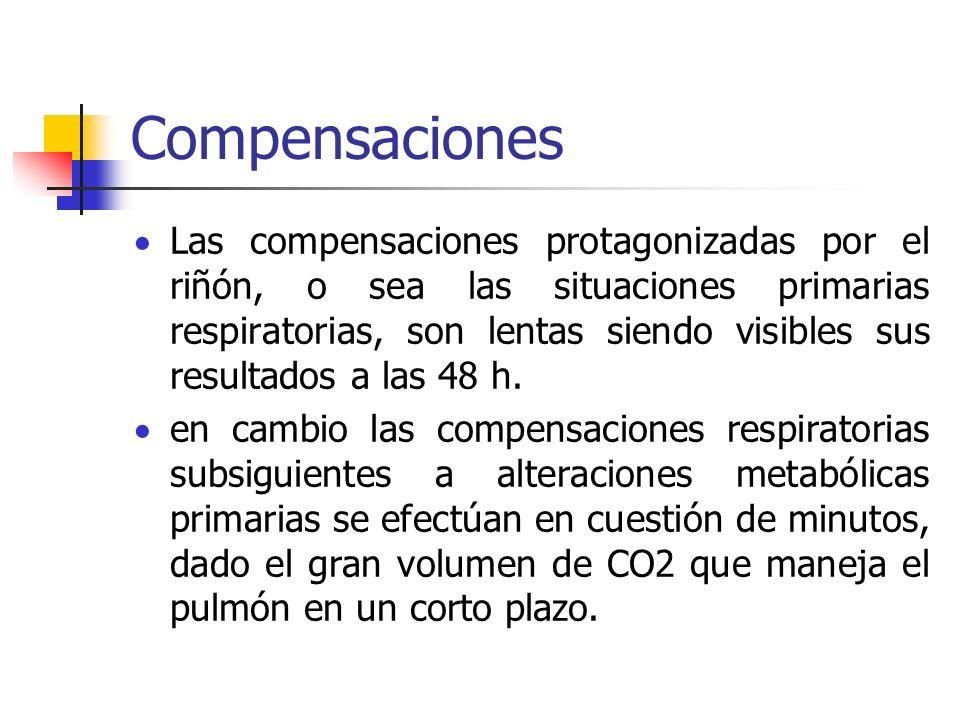 Compensaciones Las compensaciones protagonizadas por el riñón, o sea las situaciones primarias respiratorias, son lentas siendo visibles sus resultado