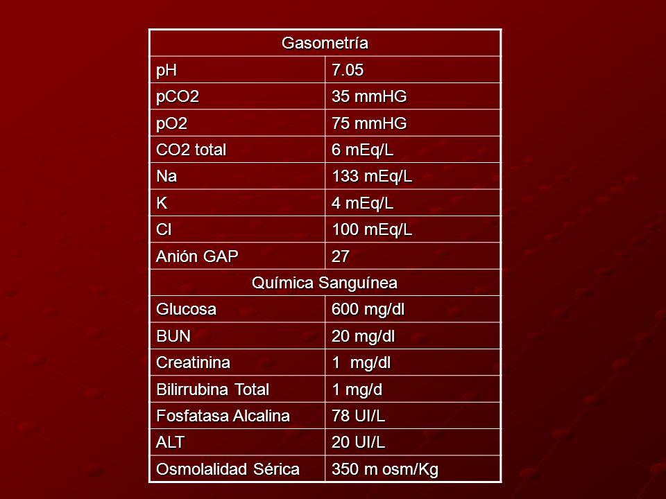 Gasometría pH7.05 pCO2 35 mmHG pO2 75 mmHG CO2 total 6 mEq/L Na 133 mEq/L K 4 mEq/L Cl 100 mEq/L Anión GAP 27 Química Sanguínea Glucosa 600 mg/dl BUN