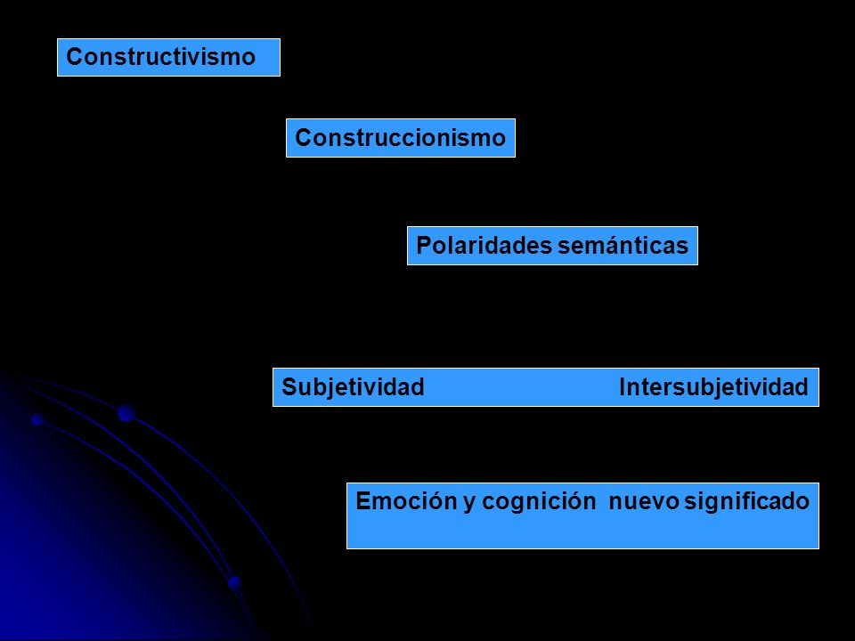 Constructivismo Construccionismo Polaridades semánticas Subjetividad Intersubjetividad Emoción y cognición nuevo significado