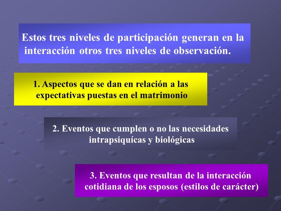 Estos tres niveles de participación generan en la interacción otros tres niveles de observación. 1. Aspectos que se dan en relación a las expectativas