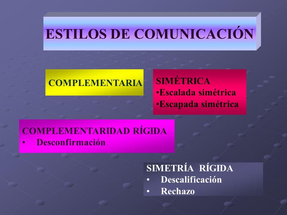 ESTILOS DE COMUNICACIÓN SIMÉTRICA Escalada simétrica Escapada simétrica COMPLEMENTARIA COMPLEMENTARIDAD RÍGIDA Desconfirmación SIMETRÍA RÍGIDA Descali