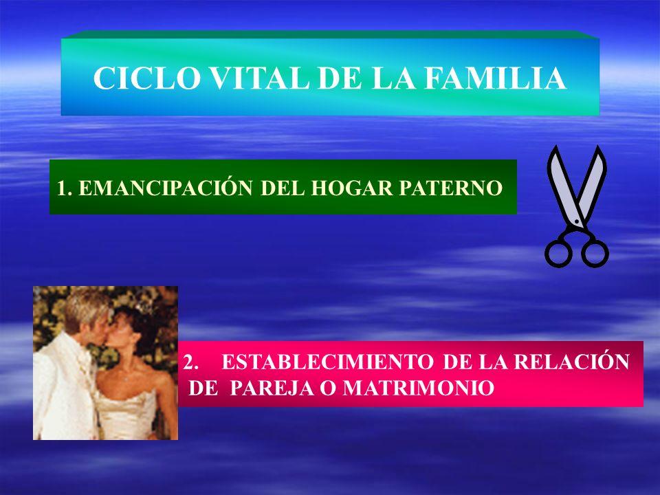 1. EMANCIPACIÓN DEL HOGAR PATERNO 2. ESTABLECIMIENTO DE LA RELACIÓN DE PAREJA O MATRIMONIO CICLO VITAL DE LA FAMILIA