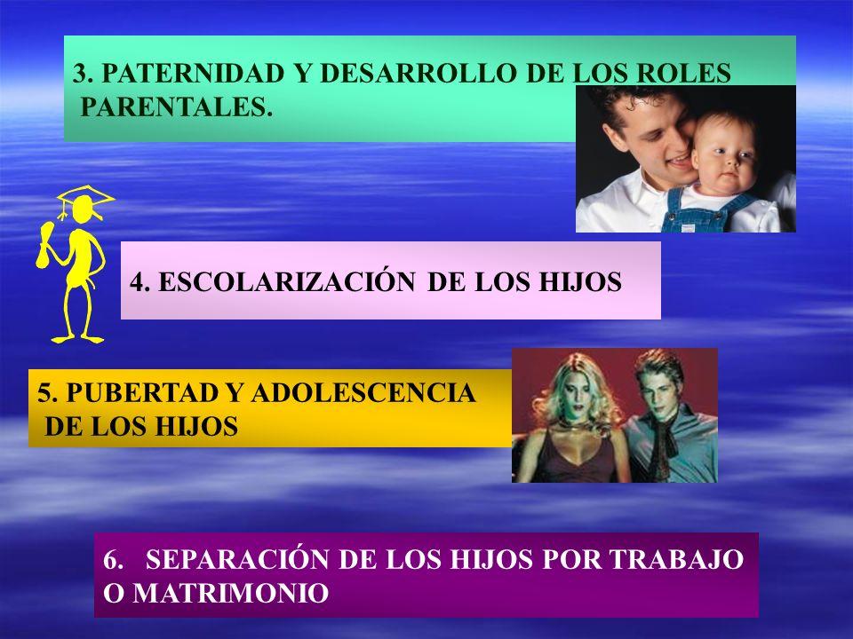 3. PATERNIDAD Y DESARROLLO DE LOS ROLES PARENTALES. 4. ESCOLARIZACIÓN DE LOS HIJOS 6.SEPARACIÓN DE LOS HIJOS POR TRABAJO O MATRIMONIO 5. PUBERTAD Y AD