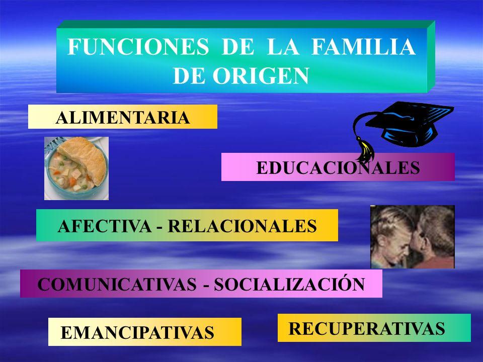 ALIMENTARIA FUNCIONES DE LA FAMILIA DE ORIGEN EDUCACIONALES AFECTIVA - RELACIONALES COMUNICATIVAS - SOCIALIZACIÓN RECUPERATIVAS EMANCIPATIVAS