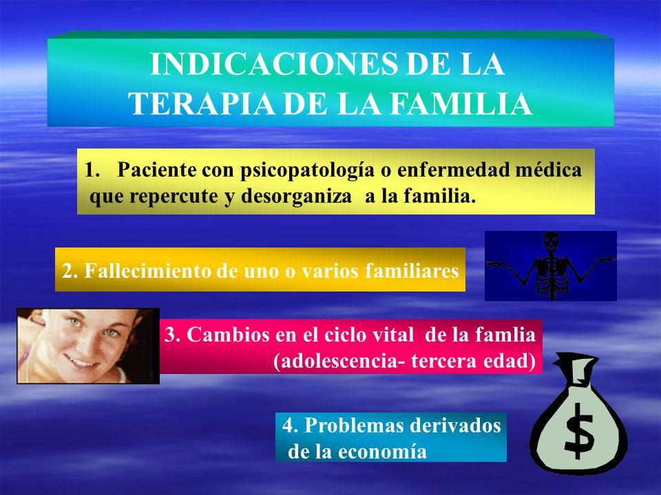 INDICACIONES DE LA TERAPIA DE LA FAMILIA 1.Paciente con psicopatología o enfermedad médica que repercute y desorganiza a la familia. 2. Fallecimiento