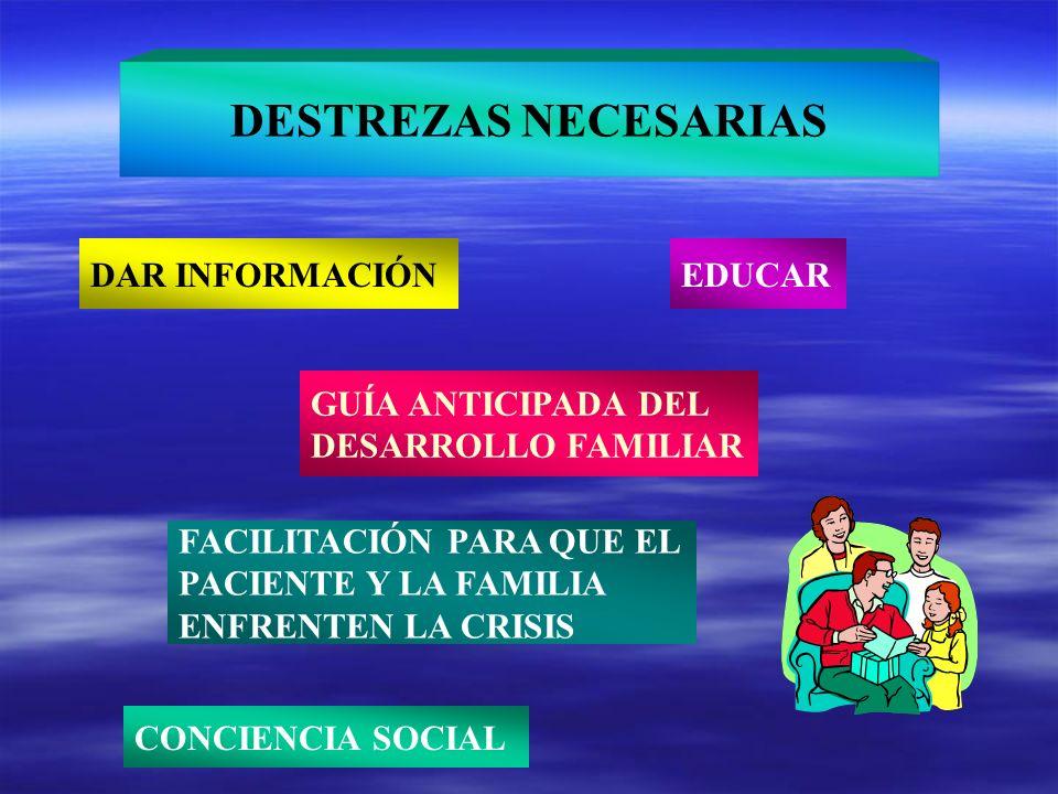 DESTREZAS NECESARIAS GUÍA ANTICIPADA DEL DESARROLLO FAMILIAR DAR INFORMACIÓNEDUCAR FACILITACIÓN PARA QUE EL PACIENTE Y LA FAMILIA ENFRENTEN LA CRISIS