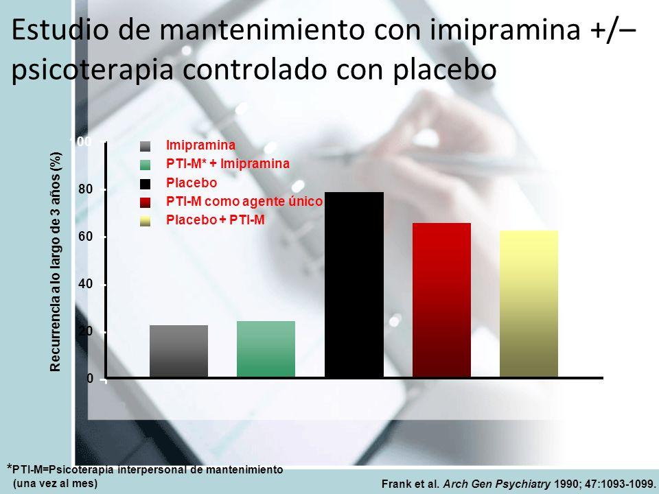 * PTI-M=Psicoterapia interpersonal de mantenimiento (una vez al mes) Frank et al. Arch Gen Psychiatry 1990; 47:1093-1099. Estudio de mantenimiento con