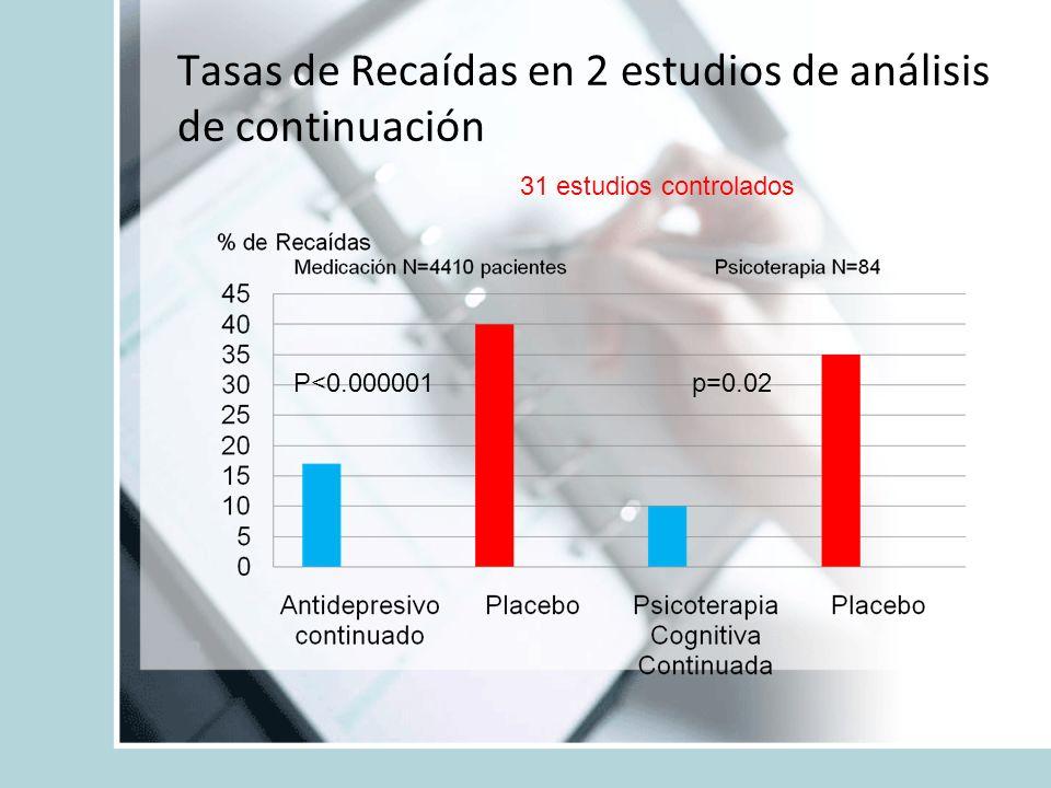 Tasas de Recaídas en 2 estudios de análisis de continuación P<0.000001p=0.02 31 estudios controlados