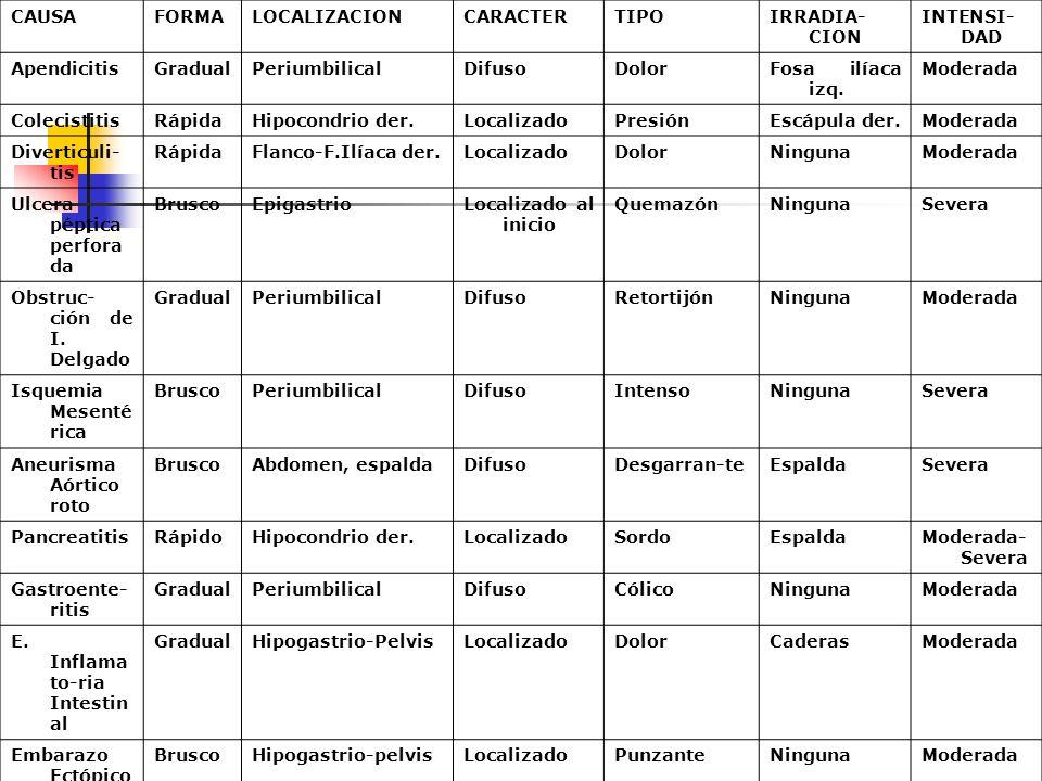 CAUSAFORMALOCALIZACIONCARACTERTIPOIRRADIA- CION INTENSI- DAD ApendicitisGradualPeriumbilicalDifusoDolorFosa ilíaca izq. Moderada ColecistitisRápidaHip