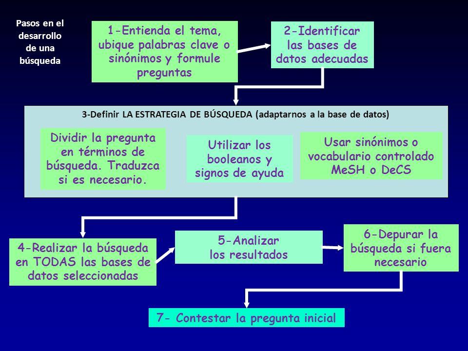 1-Entienda el tema, ubique palabras clave o sinónimos y formule preguntas 2-Identificar las bases de datos adecuadas 3-Definir LA ESTRATEGIA DE BÚSQUE