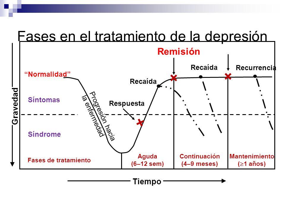 Adaptado de Kupfer. J Clin Psychiatry 1991;52(suppl):28 × × × Fases en el tratamiento de la depresión Gravedad Normalidad Síntomas Síndrome Fases de t