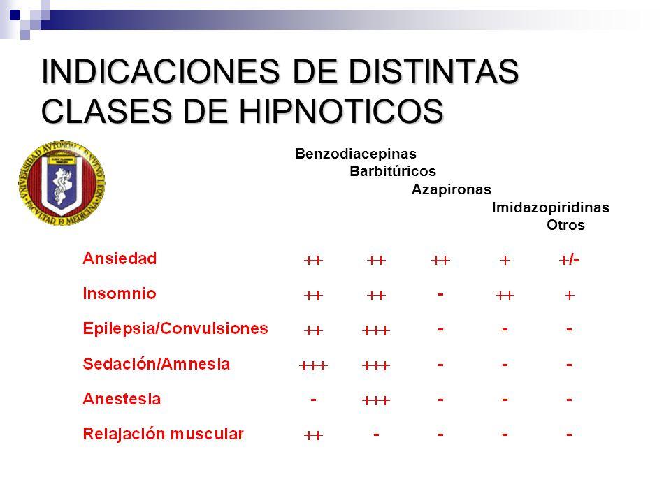 INDICACIONES DE DISTINTAS CLASES DE HIPNOTICOS Benzodiacepinas Barbitúricos Azapironas Imidazopiridinas Otros