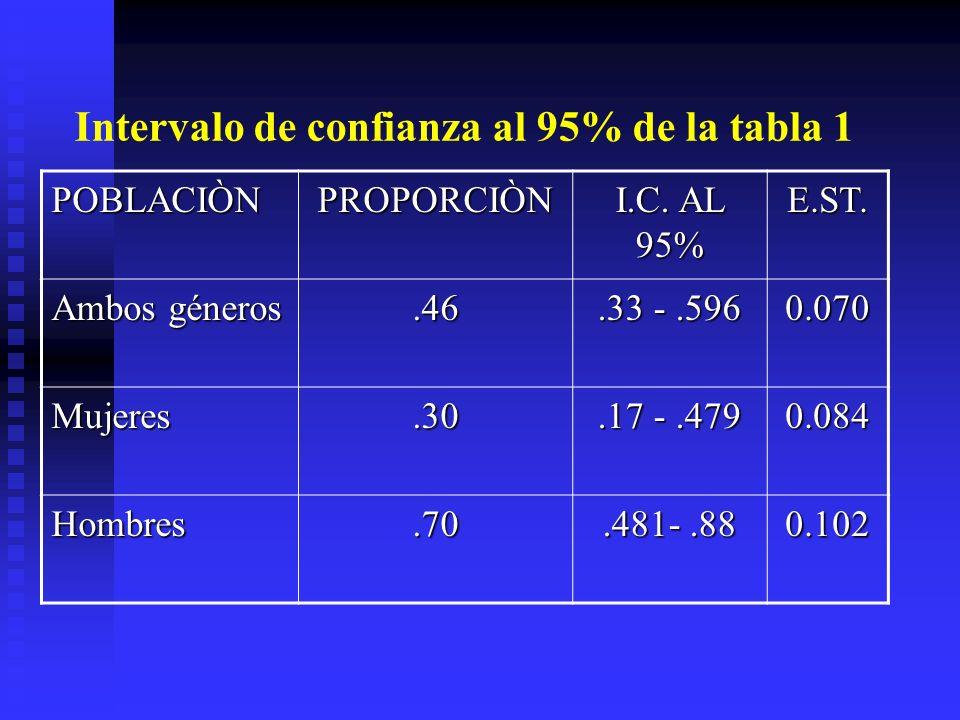 Intervalo de confianza al 95% de la tabla 1 POBLACIÒNPROPORCIÒN I.C. AL 95% E.ST. Ambos géneros.46.33 -.596 0.070 Mujeres.30.17 -.479 0.084 Hombres.70