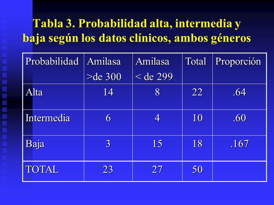 Tabla 3. Probabilidad alta, intermedia y baja según los datos clínicos, ambos géneros ProbabilidadAmilasa >de 300 Amilasa < de 299 TotalProporción Alt