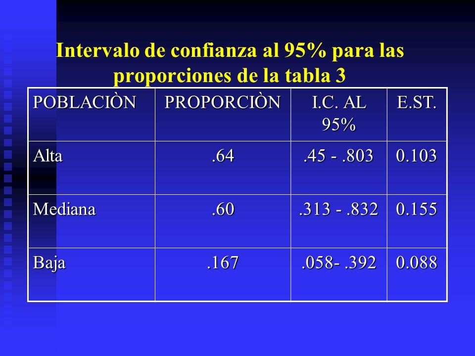 Intervalo de confianza al 95% para las proporciones de la tabla 3 POBLACIÒNPROPORCIÒN I.C. AL 95% E.ST. Alta.64.45 -.803 0.103 Mediana.60.313 -.832 0.