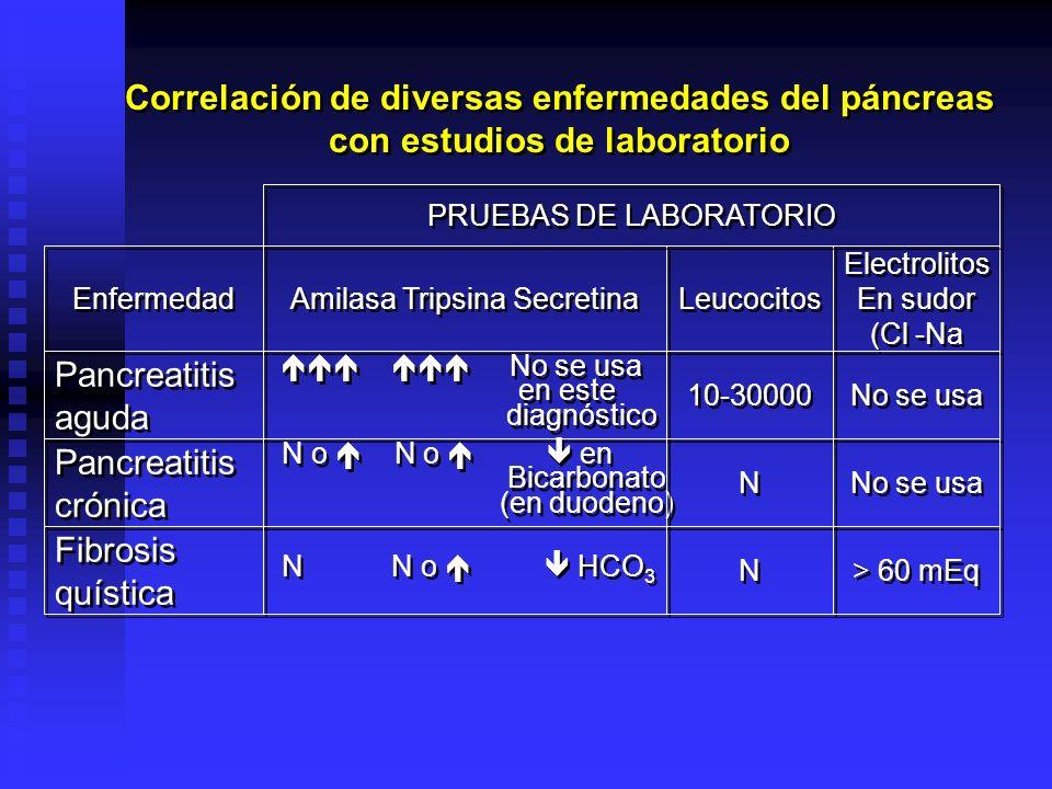 CRITERIOS PRONÓSTICOS EN LA PANCREATITIS SISTEMA DE PUNTUACIÓN DE RANSON (Valores al momento del ingreso de la persona) SISTEMA DE PUNTUACIÓN DE RANSON (Valores al momento del ingreso de la persona) Edad > 55 años Leucocitos > 16000 Deshidrogenasa láctica (LDH) 350 Glucosa > 250 AST > 250 A las 48 horas Disminución del valor hemático de > 10% Aumento del nitrógeno de la urea > 5 mg.