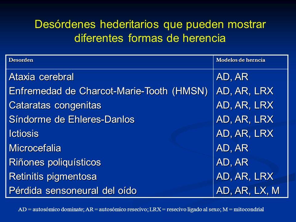Desorden Modelos de herncia Ataxia cerebral Enfremedad de Charcot-Marie-Tooth (HMSN) Cataratas congenitas Síndorme de Ehleres-Danlos IctiosisMicrocefa