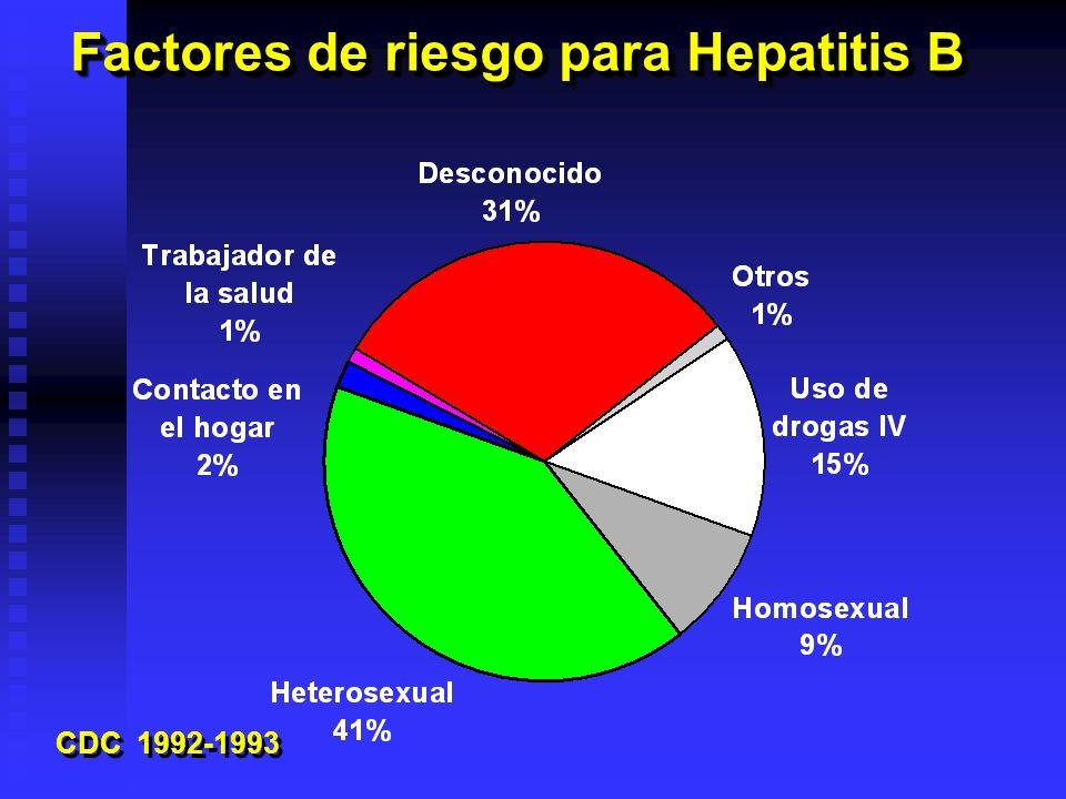 Factores de riesgo para Hepatitis B CDC 1992-1993