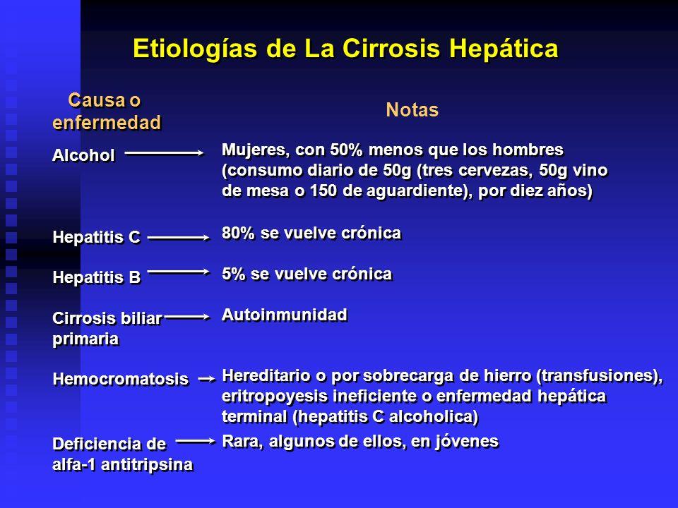 Etiologías de La Cirrosis Hepática Causa o enfermedad Causa o enfermedad Alcohol Hepatitis C Hepatitis B Cirrosis biliar primaria Hemocromatosis Defic