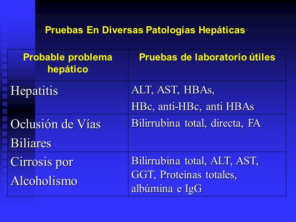 Probable problema hepático Pruebas de laboratorio útiles Hepatitis ALT, AST, HBAs, HBc, anti-HBc, anti HBAs Oclusión de Vías Biliares Bilirrubina tota