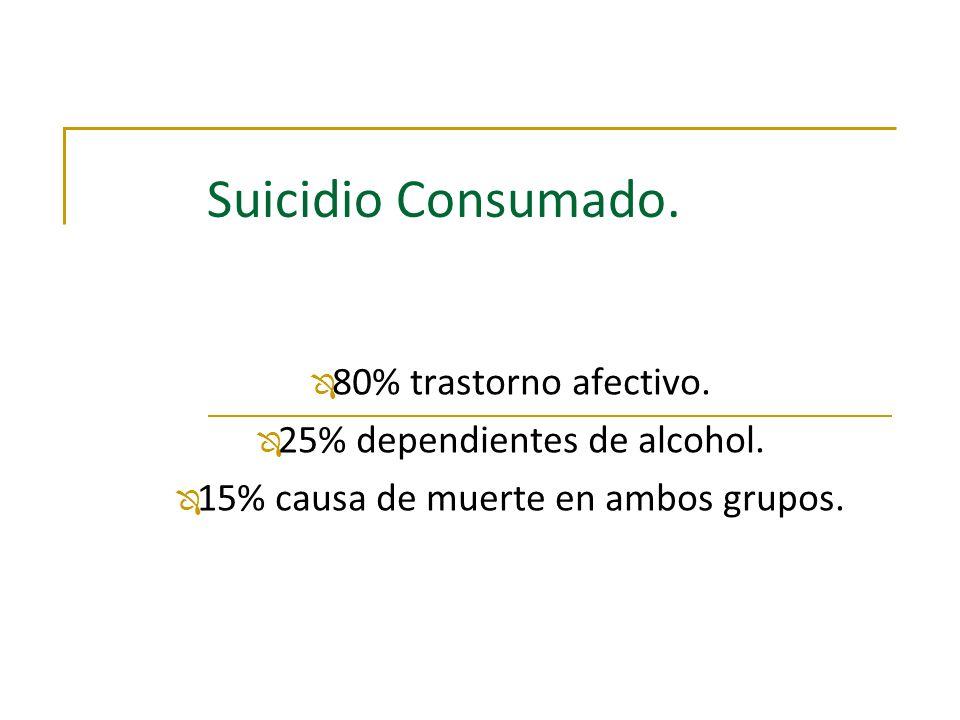 Suicidio Consumado. Ô 80% trastorno afectivo. Ô 25% dependientes de alcohol. Ô 15% causa de muerte en ambos grupos.