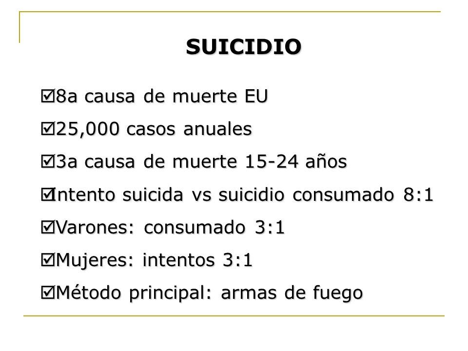 SUICIDIO 8a causa de muerte EU 8a causa de muerte EU 25,000 casos anuales 25,000 casos anuales 3a causa de muerte 15-24 años 3a causa de muerte 15-24