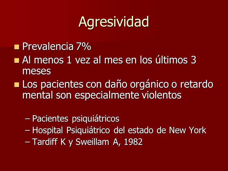 Agresividad Prevalencia 7% Prevalencia 7% Al menos 1 vez al mes en los últimos 3 meses Al menos 1 vez al mes en los últimos 3 meses Los pacientes con