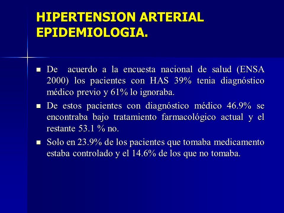 HIPERTENSION ARTERIAL EPIDEMIOLOGIA. De acuerdo a la encuesta nacional de salud (ENSA 2000) los pacientes con HAS 39% tenia diagnóstico médico previo